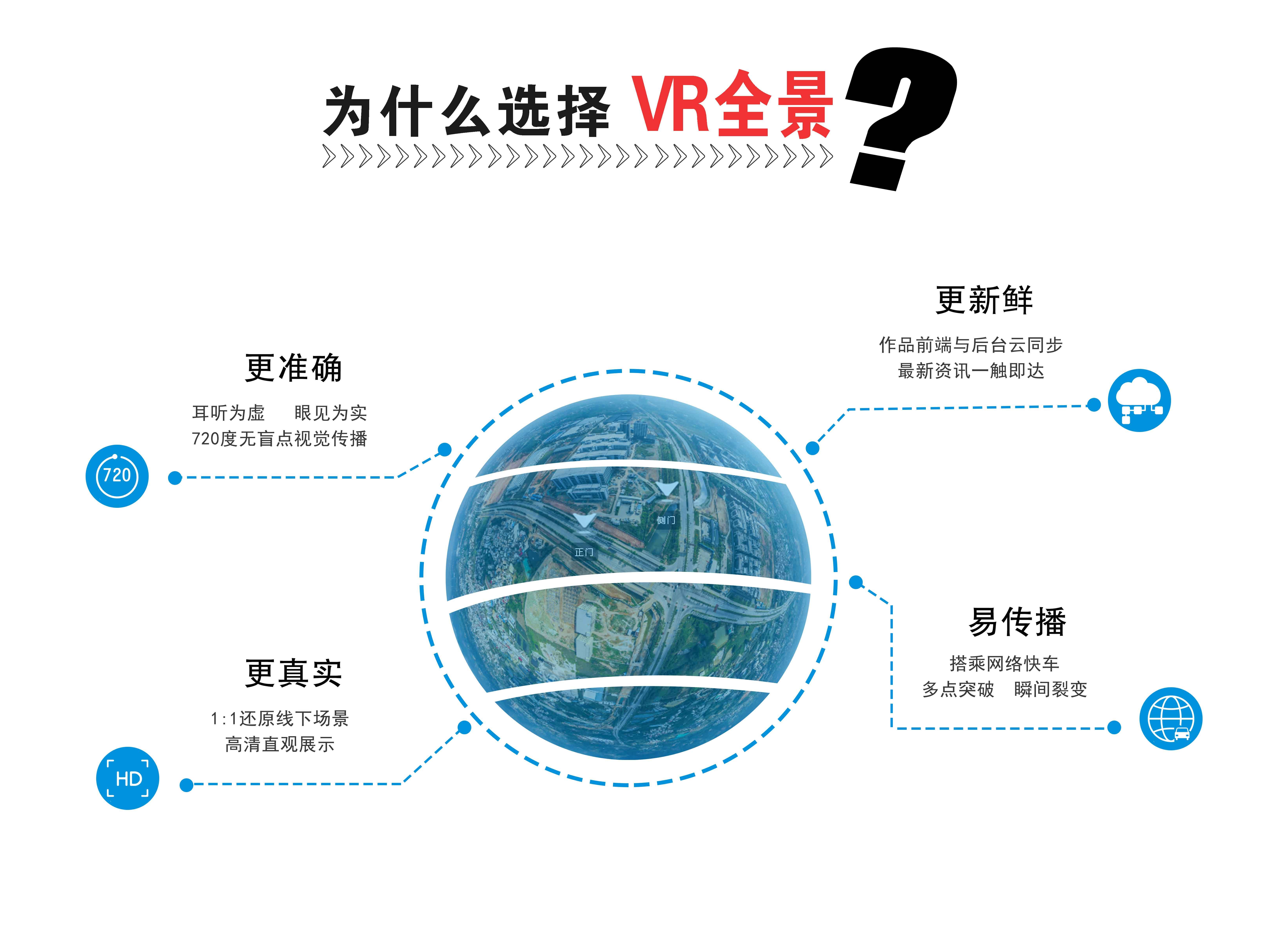 为什么要选择VR全景?